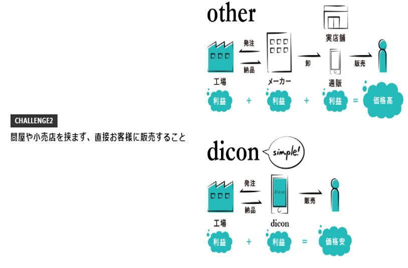コンタクトレンズのサブスクリプション(定額制)「dicon」は、より短い商流でコンタクトレンズを販売する事により、さらなる低価格を実現