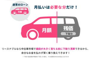 車のサブスクリプション(定額制)「リースナブル」、月払いは必要な分だけ