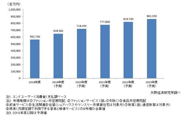 サブスクリプション(定額制)の国内市場規模