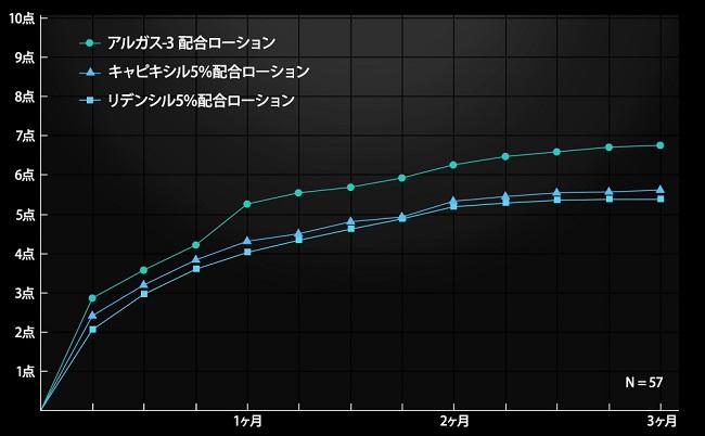 Algas-3(アルガス-3)は、「キャピキシル5%配合ローション」や「リデンシル5%配合ローション」を上回る非常に高い評価を得た
